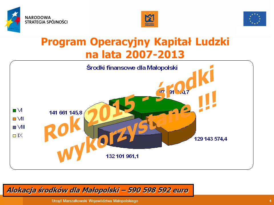 Urząd Marszałkowski Województwa Małopolskiego 4 Alokacja środków dla Małopolski – 590 598 592 euro Program Operacyjny Kapitał Ludzki na lata 2007-2013