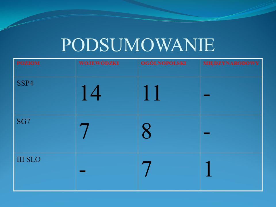 PODSUMOWANIE POZIOMWOJEWÓDZKIOGÓLNOPOLSKIMIĘDZYNARODOWY SSP4 1411- SG7 78- III SLO -71