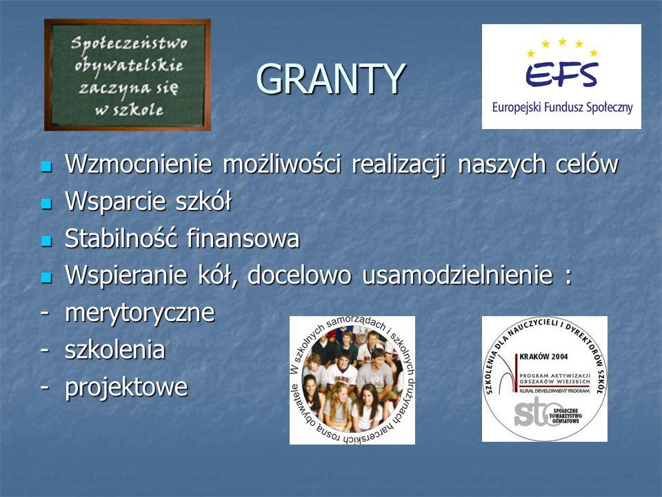 GRANTY Wzmocnienie możliwości realizacji naszych celów Wzmocnienie możliwości realizacji naszych celów Wsparcie szkół Wsparcie szkół Stabilność finansowa Stabilność finansowa Wspieranie kół, docelowo usamodzielnienie : Wspieranie kół, docelowo usamodzielnienie : -merytoryczne -szkolenia -projektowe