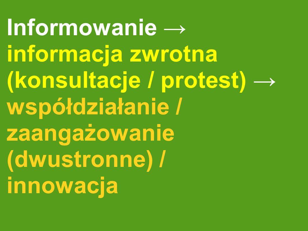 Informowanie informacja zwrotna (konsultacje / protest) współdziałanie / zaangażowanie (dwustronne) / innowacja
