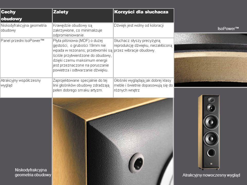 IsoPower Niskodyfrakcyjna geometria obudowy Atrakcyjny nowoczesny wygląd