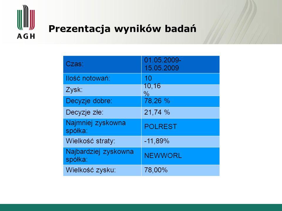 Prezentacja wyników badań Czas: 01.05.2009- 15.05.2009 Ilość notowań:10 Zysk: Decyzje dobre:78,26 % Decyzje złe:21,74 % Najmniej zyskowna spółka: POLR