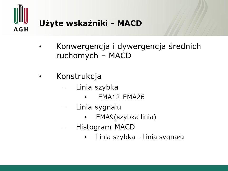 Użyte wskaźniki - MACD Konwergencja i dywergencja średnich ruchomych – MACD Konstrukcja – Linia szybka EMA12-EMA26 – Linia sygnału EMA9(szybka linia)