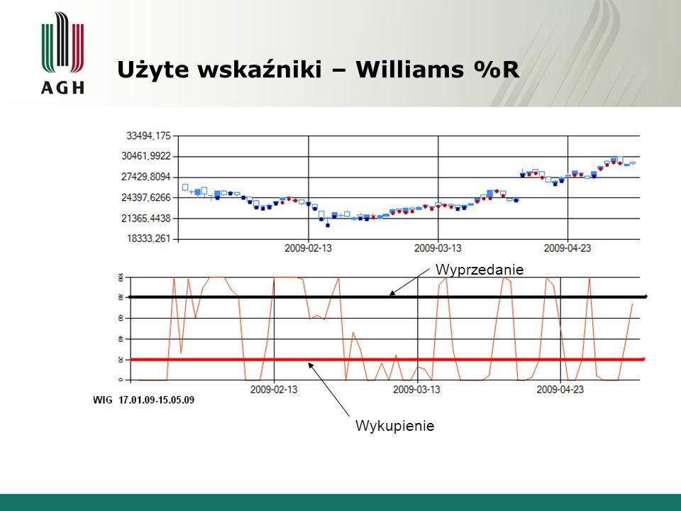 Użyte wskaźniki – Williams %R Wykupienie Wyprzedanie