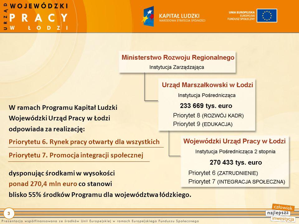 3 W ramach Programu Kapitał Ludzki Wojewódzki Urząd Pracy w Łodzi odpowiada za realizację: Priorytetu 6.
