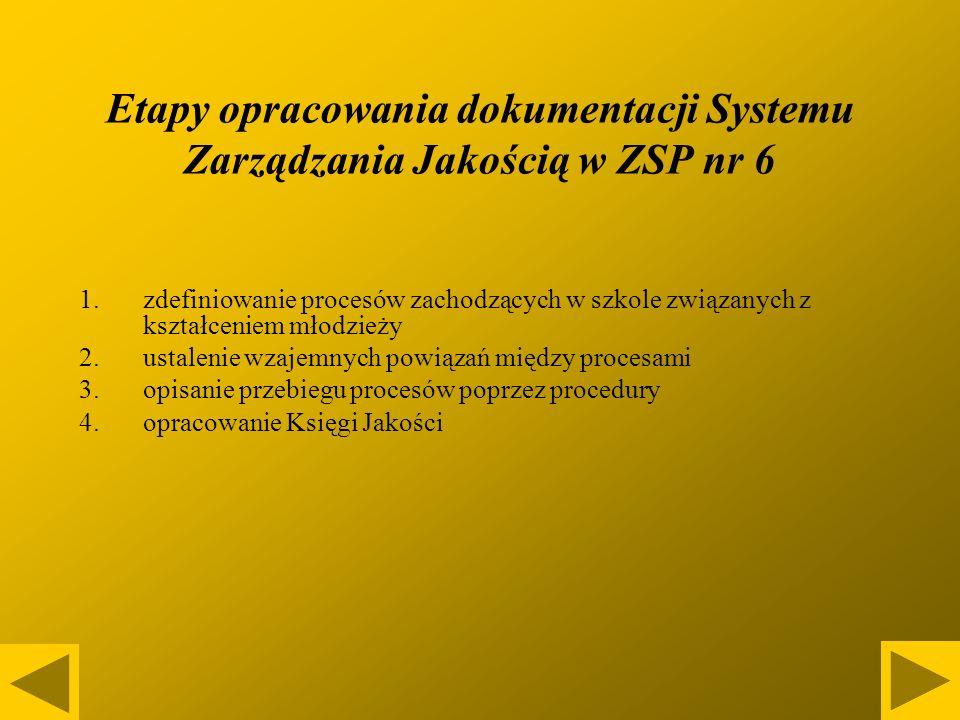 Etapy opracowania dokumentacji Systemu Zarządzania Jakością w ZSP nr 6 1.zdefiniowanie procesów zachodzących w szkole związanych z kształceniem młodzieży 2.ustalenie wzajemnych powiązań między procesami 3.opisanie przebiegu procesów poprzez procedury 4.opracowanie Księgi Jakości