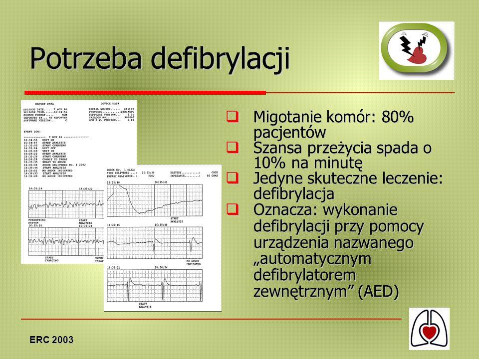 ERC 2003 Potrzeba defibrylacji Migotanie komór: 80% pacjentów Migotanie komór: 80% pacjentów Szansa przeżycia spada o 10% na minutę Szansa przeżycia s