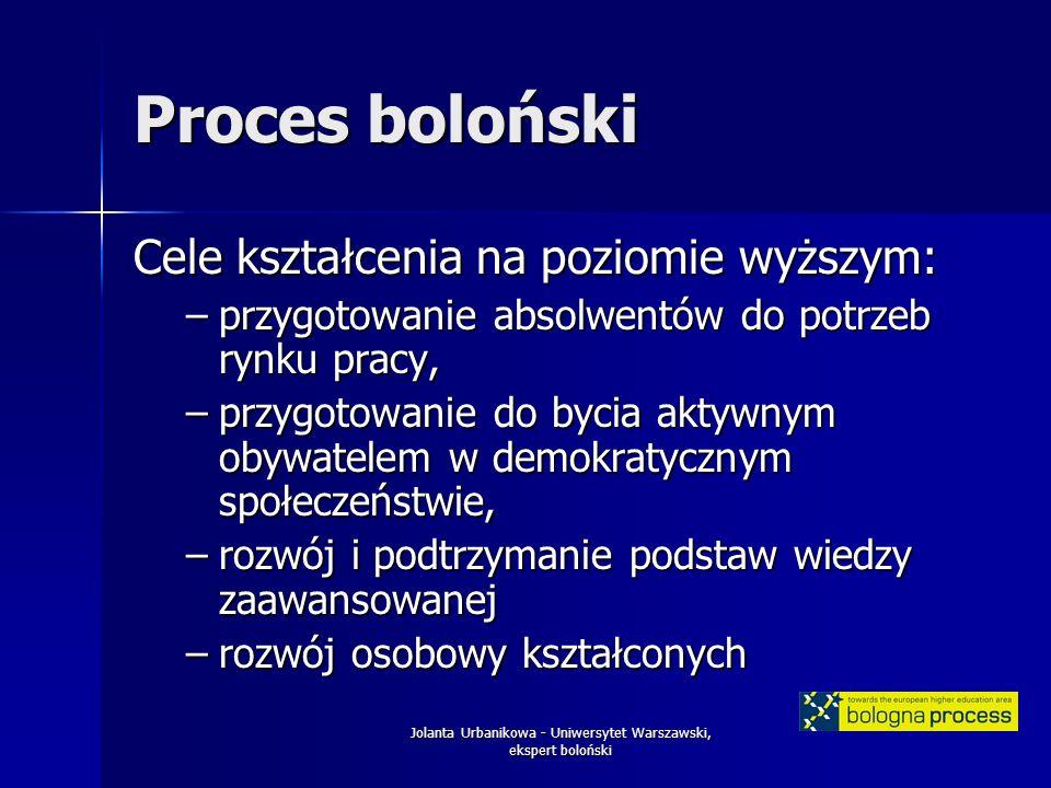 Jolanta Urbanikowa - Uniwersytet Warszawski, ekspert boloński Proces boloński Cele kształcenia na poziomie wyższym: –przygotowanie absolwentów do potrzeb rynku pracy, –przygotowanie do bycia aktywnym obywatelem w demokratycznym społeczeństwie, –rozwój i podtrzymanie podstaw wiedzy zaawansowanej –rozwój osobowy kształconych