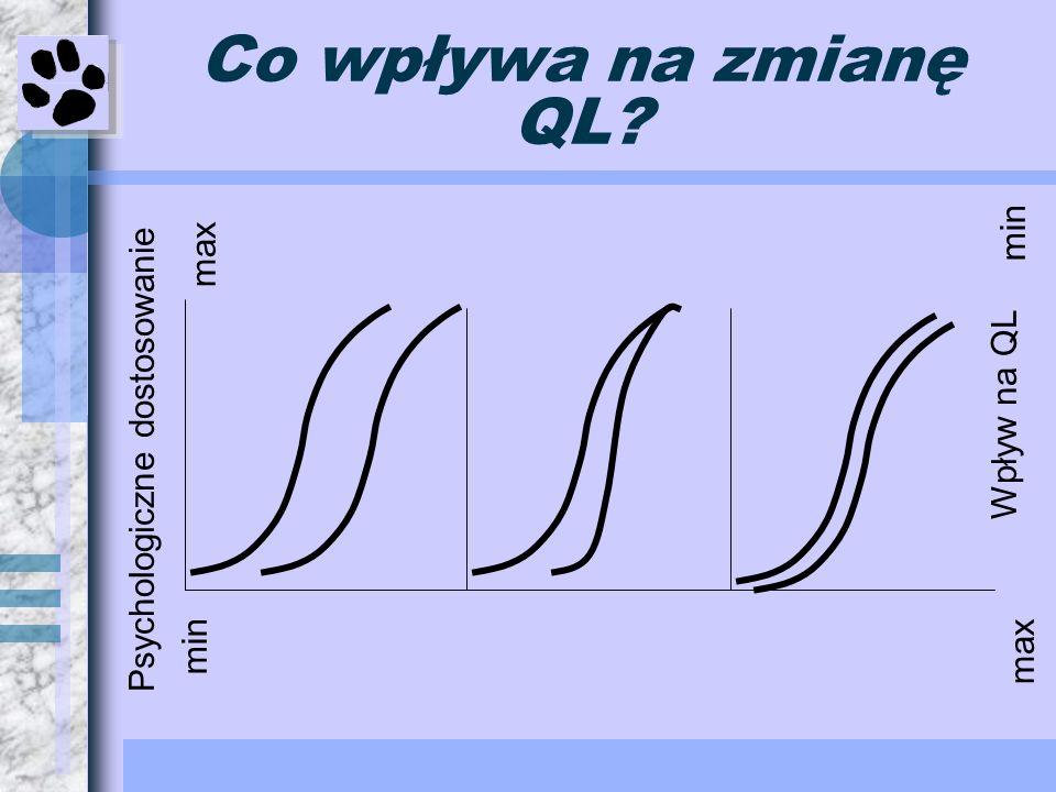 Co wpływa na zmianę QL? Psychologiczne dostosowanie Wpływ na QL min max