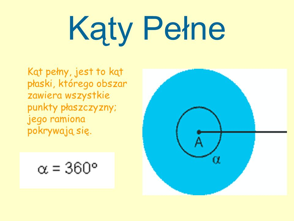 Kąty Pełne Kąt pełny, jest to kąt płaski, którego obszar zawiera wszystkie punkty płaszczyzny; jego ramiona pokrywają się.