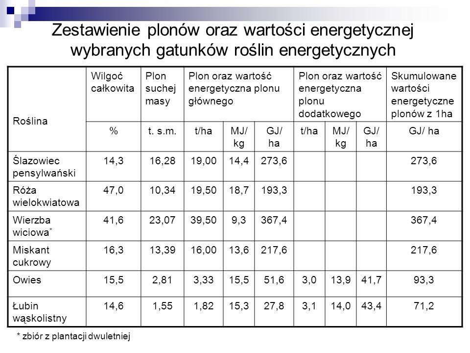 Zestawienie plonów oraz wartości energetycznej wybranych gatunków roślin energetycznych Roślina Wilgoć całkowita Plon suchej masy Plon oraz wartość energetyczna plonu głównego Plon oraz wartość energetyczna plonu dodatkowego Skumulowane wartości energetyczne plonów z 1ha %t.