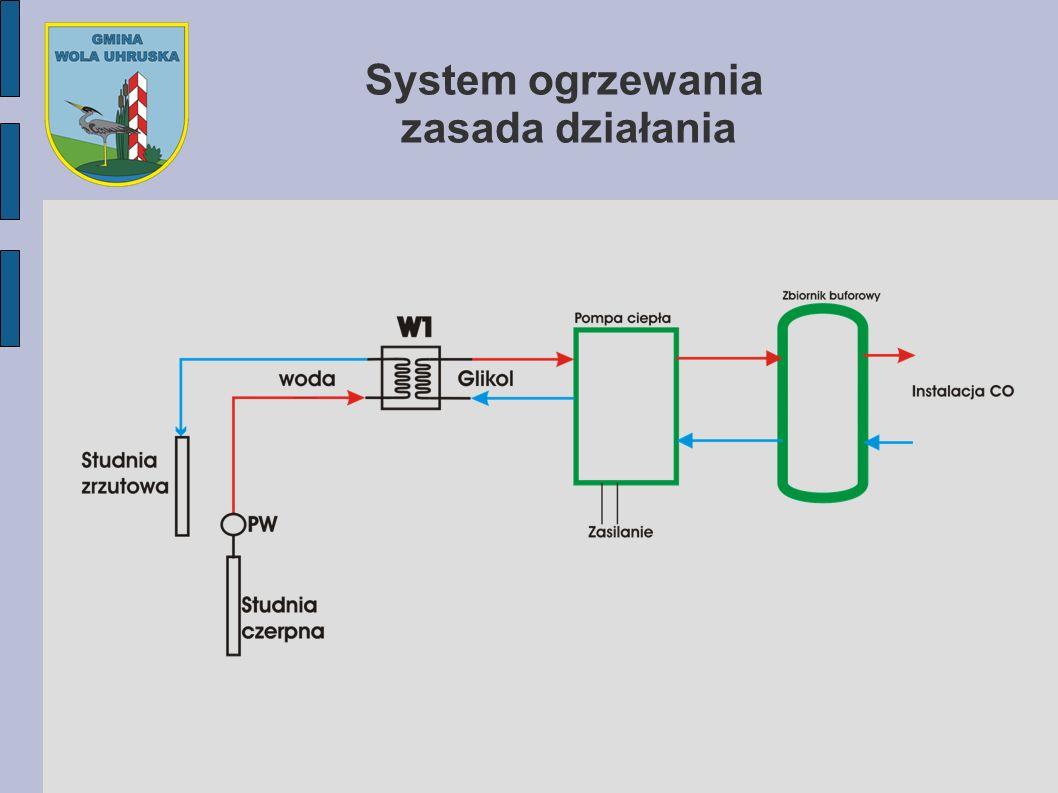 System ogrzewania zasada działania