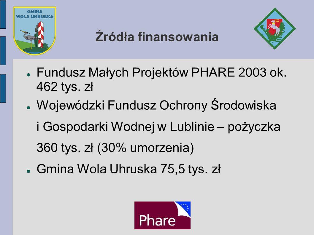 Źródła finansowania Fundusz Małych Projektów PHARE 2003 ok. 462 tys. zł Wojewódzki Fundusz Ochrony Środowiska i Gospodarki Wodnej w Lublinie – pożyczk