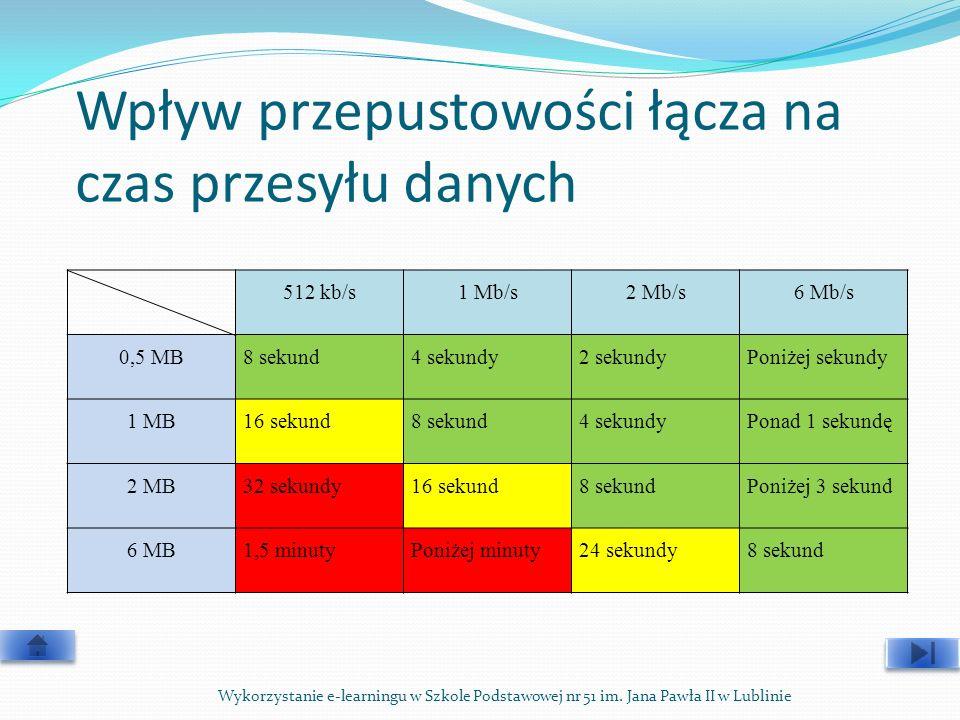 Wpływ przepustowości łącza na czas przesyłu danych 512 kb/s1 Mb/s2 Mb/s6 Mb/s 0,5 MB8 sekund4 sekundy2 sekundyPoniżej sekundy 1 MB16 sekund8 sekund4 s