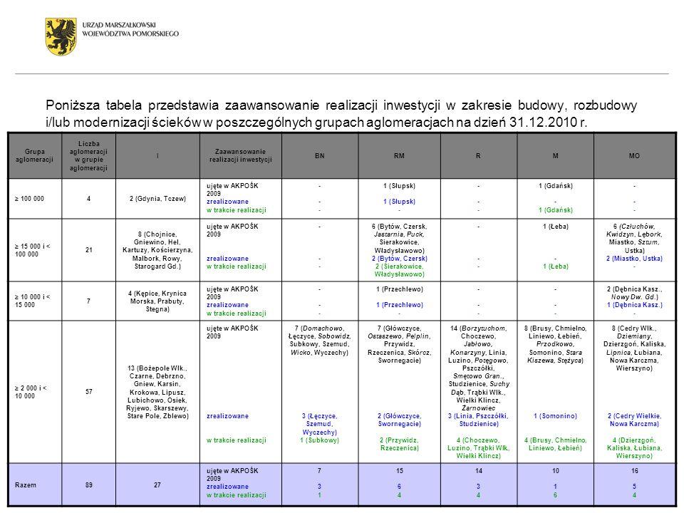 Poniższa tabela przedstawia zaawansowanie realizacji inwestycji w zakresie budowy, rozbudowy i/lub modernizacji ścieków w poszczególnych grupach aglom