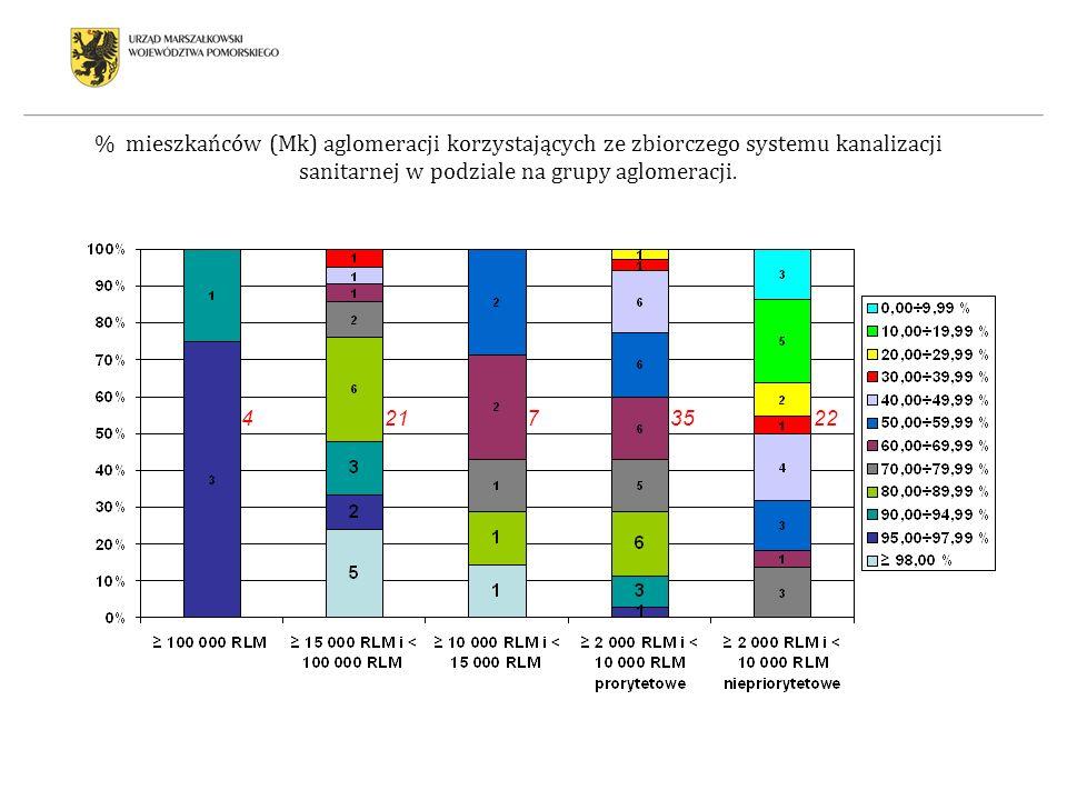 % mieszkańców (Mk) aglomeracji korzystających ze zbiorczego systemu kanalizacji sanitarnej w podziale na grupy aglomeracji. 42172235