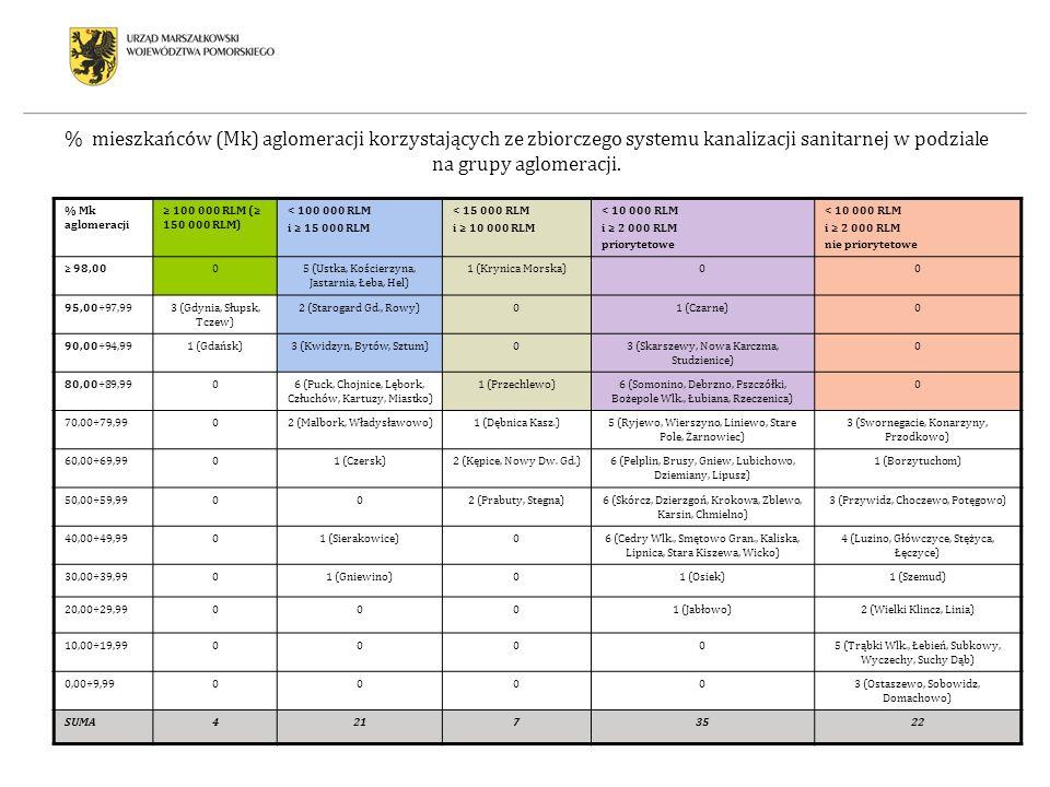 % mieszkańców (Mk) aglomeracji korzystających ze zbiorczego systemu kanalizacji sanitarnej w podziale na grupy aglomeracji. % Mk aglomeracji 100 000 R
