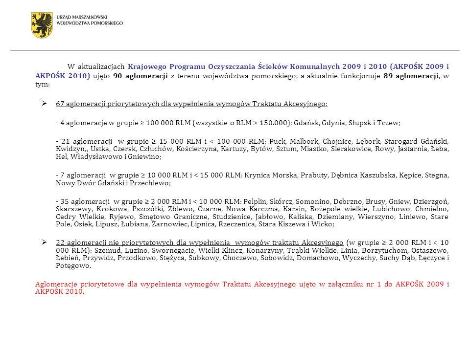 W aktualizacjach Krajowego Programu Oczyszczania Ścieków Komunalnych 2009 i 2010 (AKPOŚK 2009 i AKPOŚK 2010) ujęto 90 aglomeracji z terenu województwa