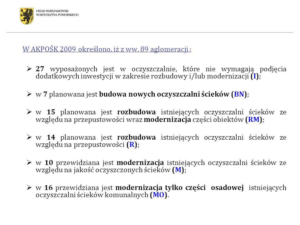 W AKPOŚK 2009 określono, iż z ww. 89 aglomeracji : 27 wyposażonych jest w oczyszczalnie, które nie wymagają podjęcia dodatkowych inwestycji w zakresie