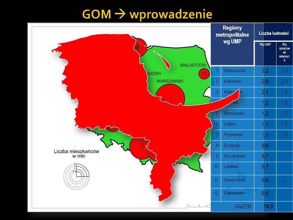 Regiony metropolitalne wg UMP Liczba ludności Wg UMPWg opracow ań własnyc h 1Warszawski 3,2 3,0 2Katowicki 2,8 2,0 3Krakowski 2,1 1,5 4Gdański 1,2 1,5