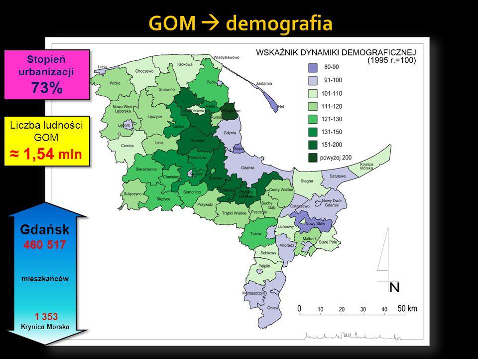 Liczba ludności GOM 1,54 mln Liczba ludności GOM 1,54 mln Gdańsk 460 517 mieszkańców 1 353 Krynica Morska Stopień urbanizacji 73% Stopień urbanizacji