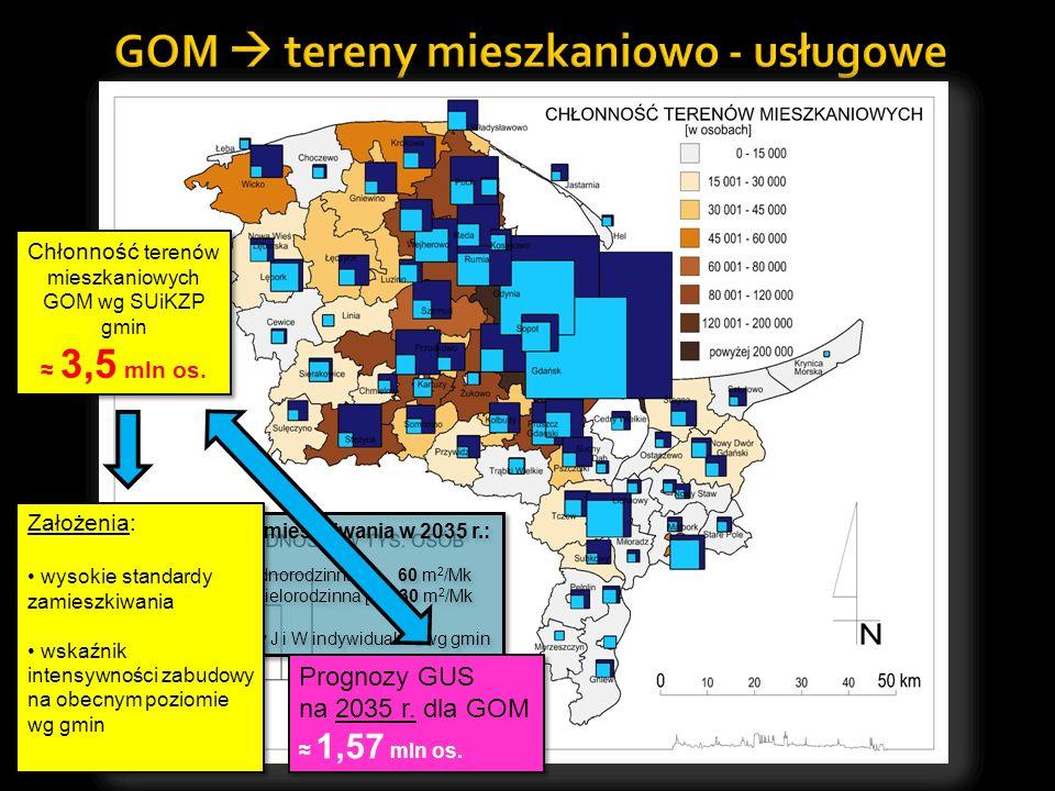 Standardy zamieszkiwania w 2035 r.: J - zabudowa jednorodzinna: 60 m 2 /Mk W - zabudowa wielorodzinna [W]: 30 m 2 /Mk udział zabudowy J i W indywidual
