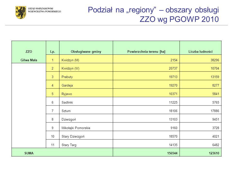 Podział na regiony – obszary obsługi ZZO wg PGOWP 2010 ZZOLp.Obsługiwane gminyPowierzchnia terenu [ha]Liczba ludności Gilwa Mała1Kwidzyn (M)215438296