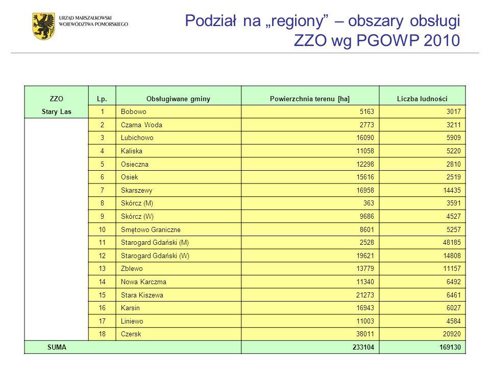 Podział na regiony – obszary obsługi ZZO wg PGOWP 2010 ZZOLp.Obsługiwane gminyPowierzchnia terenu [ha]Liczba ludności Stary Las1Bobowo51633017 2Czarna