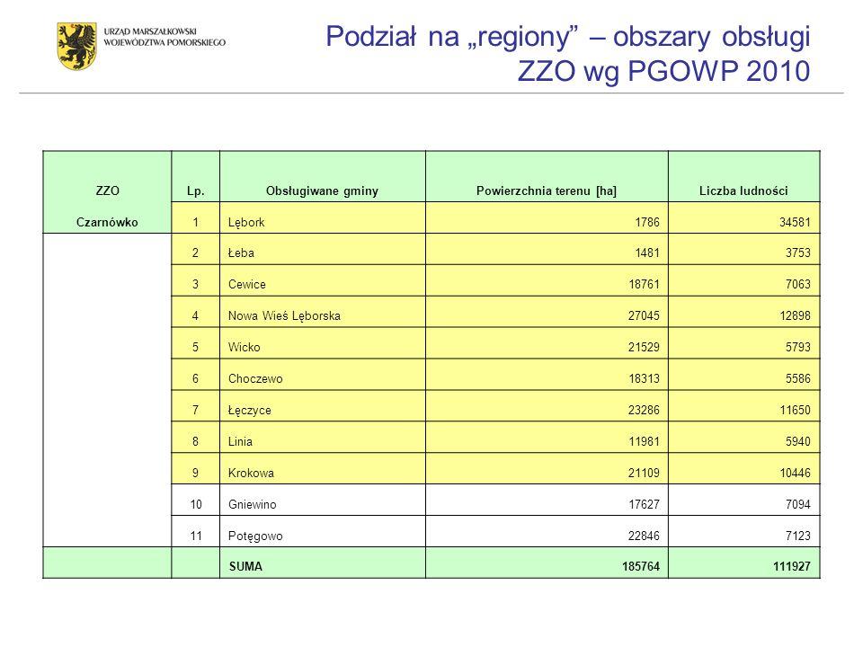Podział na regiony – obszary obsługi ZZO wg PGOWP 2010 ZZOLp.Obsługiwane gminyPowierzchnia terenu [ha]Liczba ludności Czarnówko1Lębork178634581 2Łeba1