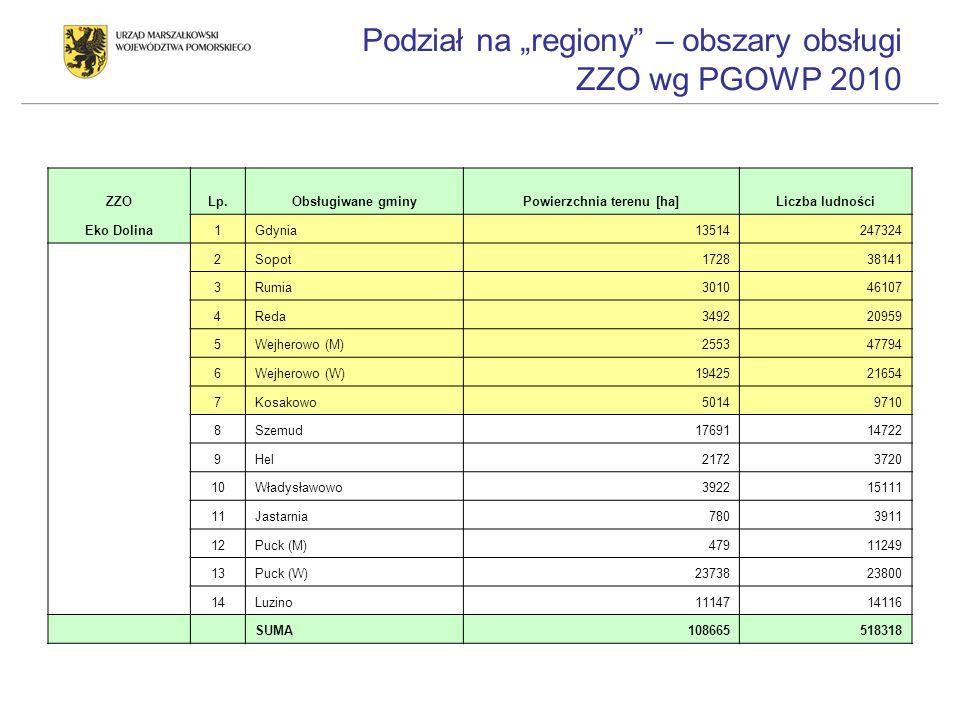 Podział na regiony – obszary obsługi ZZO wg PGOWP 2010 ZZOLp.Obsługiwane gminyPowierzchnia terenu [ha]Liczba ludności Eko Dolina1Gdynia13514247324 2So