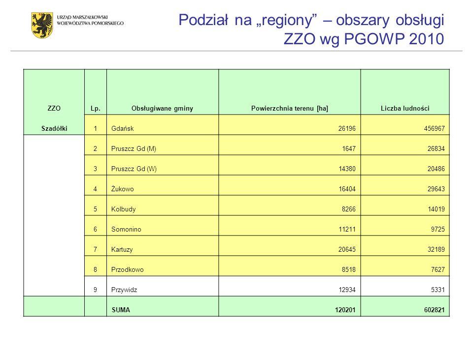 Podział na regiony – obszary obsługi ZZO wg PGOWP 2010 ZZOLp.Obsługiwane gminyPowierzchnia terenu [ha]Liczba ludności Szadółki1Gdańsk26196456967 2Prus