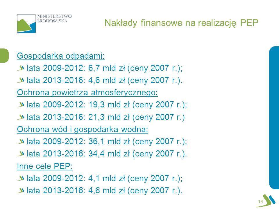 Nakłady finansowe na realizację PEP Gospodarka odpadami: lata 2009-2012: 6,7 mld zł (ceny 2007 r.); lata 2013-2016: 4,6 mld zł (ceny 2007 r.). Ochrona