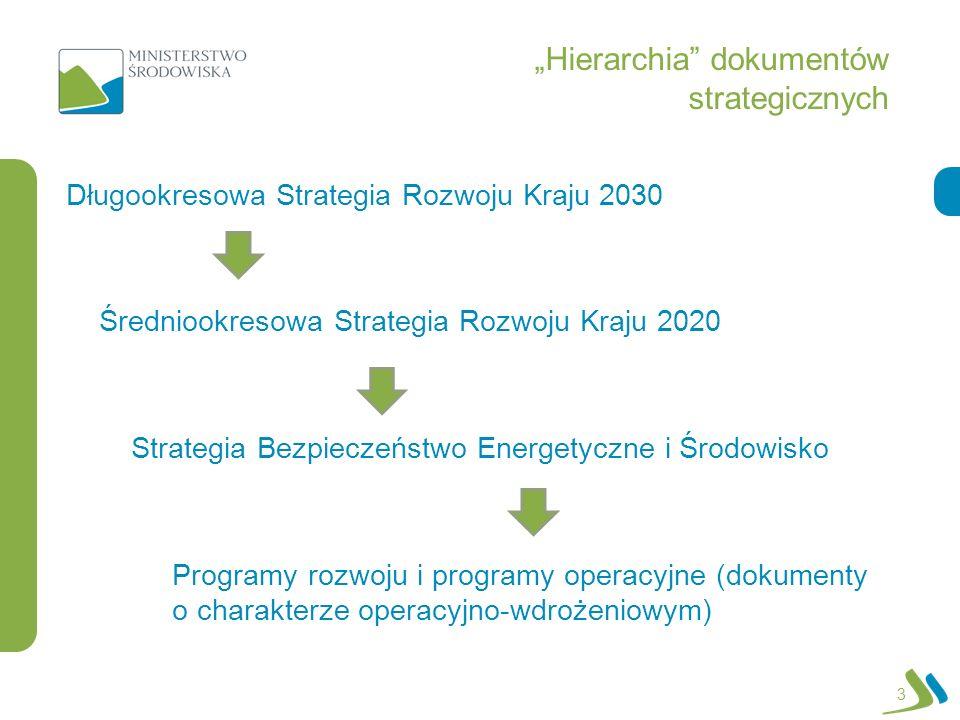 Hierarchia dokumentów strategicznych 3 Długookresowa Strategia Rozwoju Kraju 2030 Średniookresowa Strategia Rozwoju Kraju 2020 Strategia Bezpieczeństw