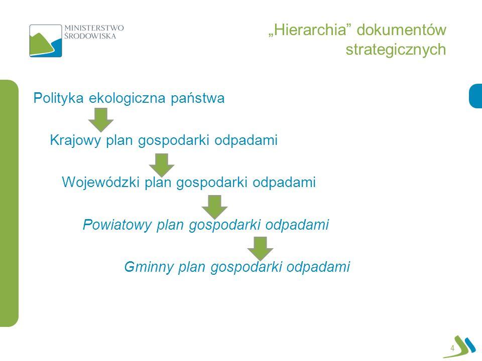 Hierarchia dokumentów strategicznych 4 Polityka ekologiczna państwa Krajowy plan gospodarki odpadami Wojewódzki plan gospodarki odpadami Powiatowy pla