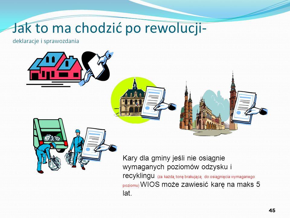 Jak to ma chodzić po rewolucji- deklaracje i sprawozdania 45 Kary dla gminy jeśli nie osiągnie wymaganych poziomów odzysku i recyklingu (za każdą tonę