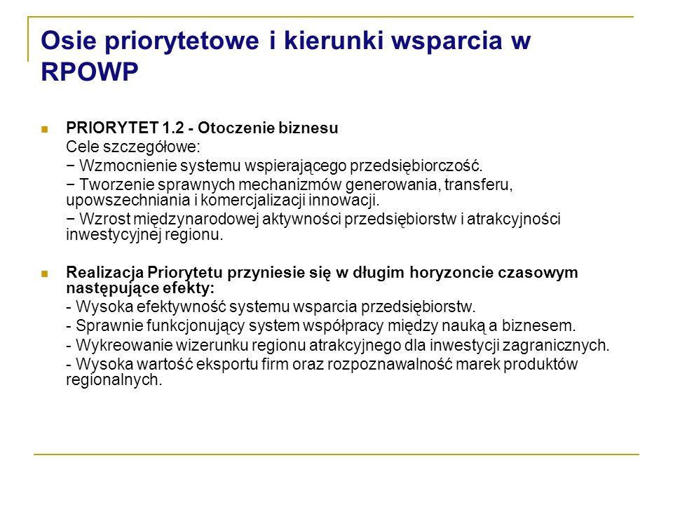 Osie priorytetowe i kierunki wsparcia w RPOWP PRIORYTET 1.2 - Otoczenie biznesu Cele szczegółowe: Wzmocnienie systemu wspierającego przedsiębiorczość.