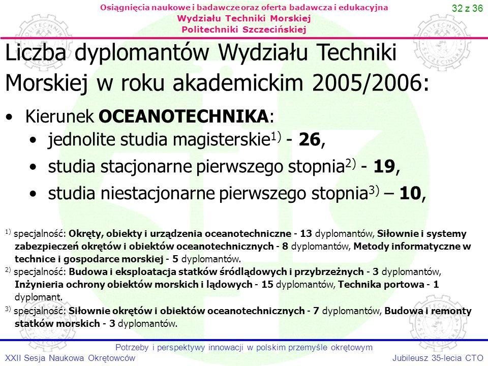 32 z 36 Jubileusz 35-lecia CTOXXII Sesja Naukowa Okrętowców Potrzeby i perspektywy innowacji w polskim przemyśle okrętowym Osiągnięcia naukowe i badaw