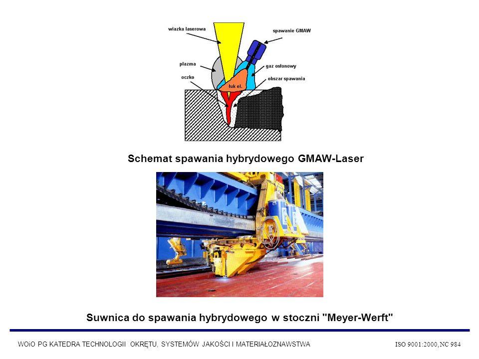 Schemat spawania hybrydowego GMAW-Laser Suwnica do spawania hybrydowego w stoczni