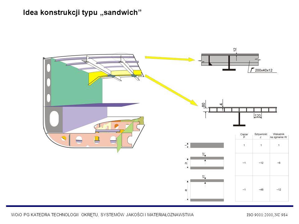 WOiO PG KATEDRA TECHNOLOGII OKRĘTU, SYSTEMÓW JAKOŚCI I MATERIAŁOZNAWSTWA ISO 9001:2000, NC 984 Idea konstrukcji typu sandwich