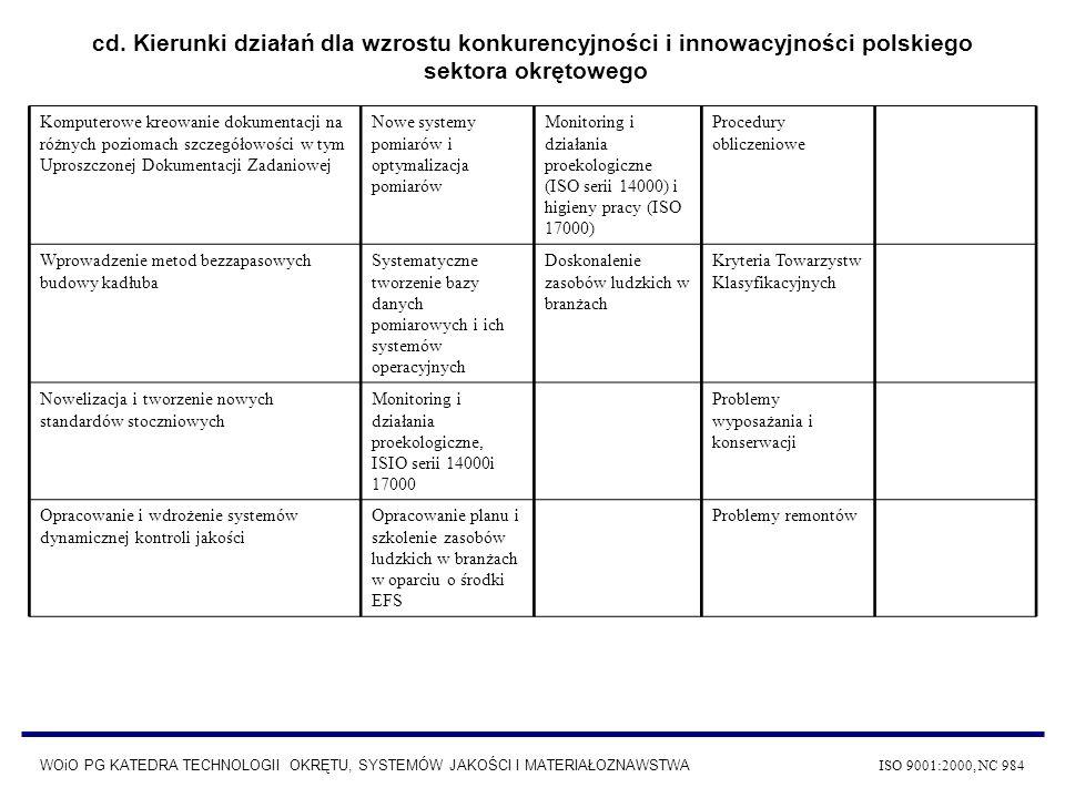 WOiO PG KATEDRA TECHNOLOGII OKRĘTU, SYSTEMÓW JAKOŚCI I MATERIAŁOZNAWSTWA ISO 9001:2000, NC 984 Panel SPS