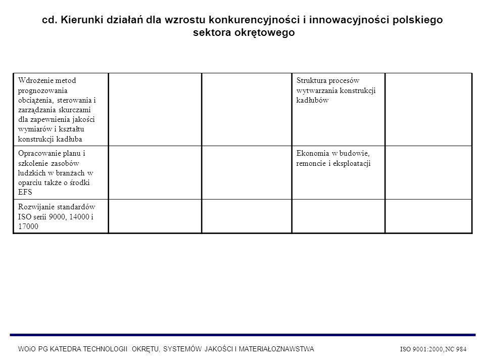 WOiO PG KATEDRA TECHNOLOGII OKRĘTU, SYSTEMÓW JAKOŚCI I MATERIAŁOZNAWSTWA ISO 9001:2000, NC 984 Zintegrowany schemat rezerwy kosztów przy wzroście stopnia integracji etapu projektowania z etapem produkcji