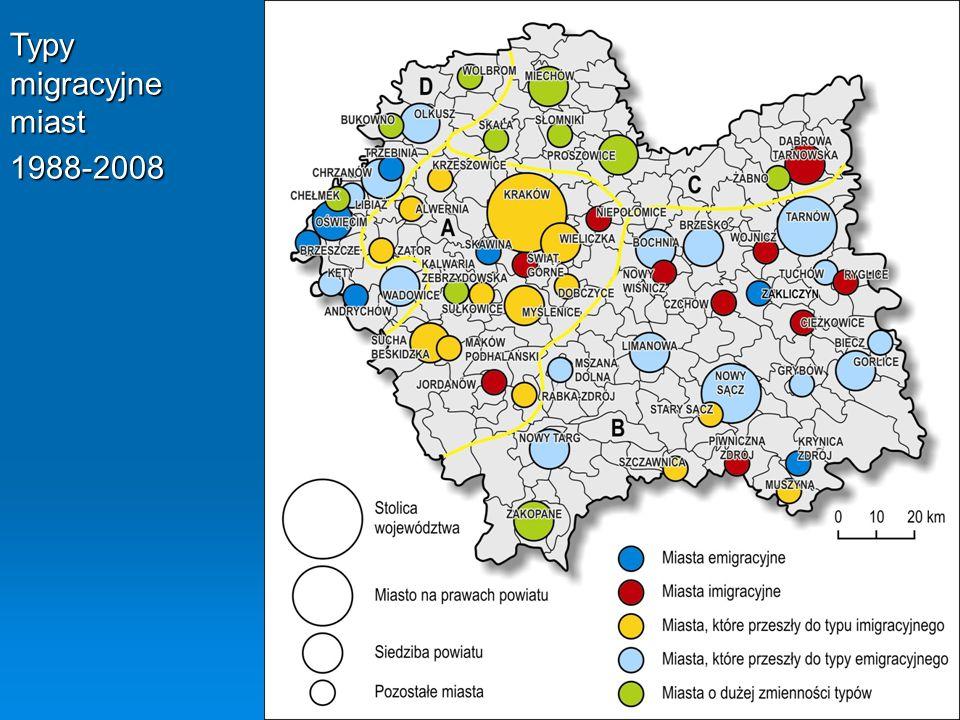 Typy migracyjne miast 1988-2008