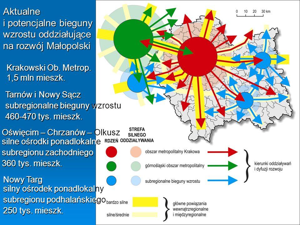 Aktualne i potencjalne bieguny wzrostu oddziałujące na rozwój Małopolski Krakowski Ob. Metrop. 1,5 mln mieszk. Tarnów i Nowy Sącz subregionalne biegun