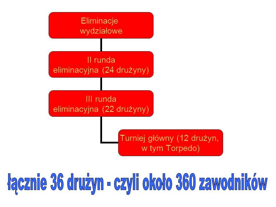 Eliminacje wydziałowe II runda eliminacyjna (24 drużyny) III runda eliminacyjna (22 drużyny) Turniej główny (12 drużyn, w tym Torpedo)