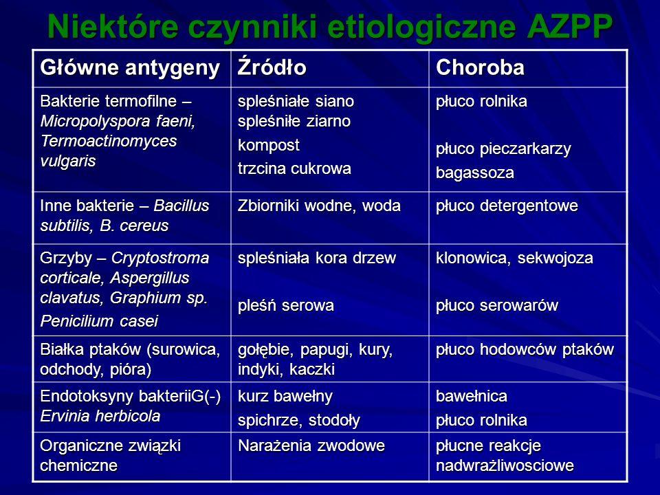 Niektóre czynniki etiologiczne AZPP Główne antygeny ŹródłoChoroba Bakterie termofilne – Micropolyspora faeni, Termoactinomyces vulgaris spleśniałe sia