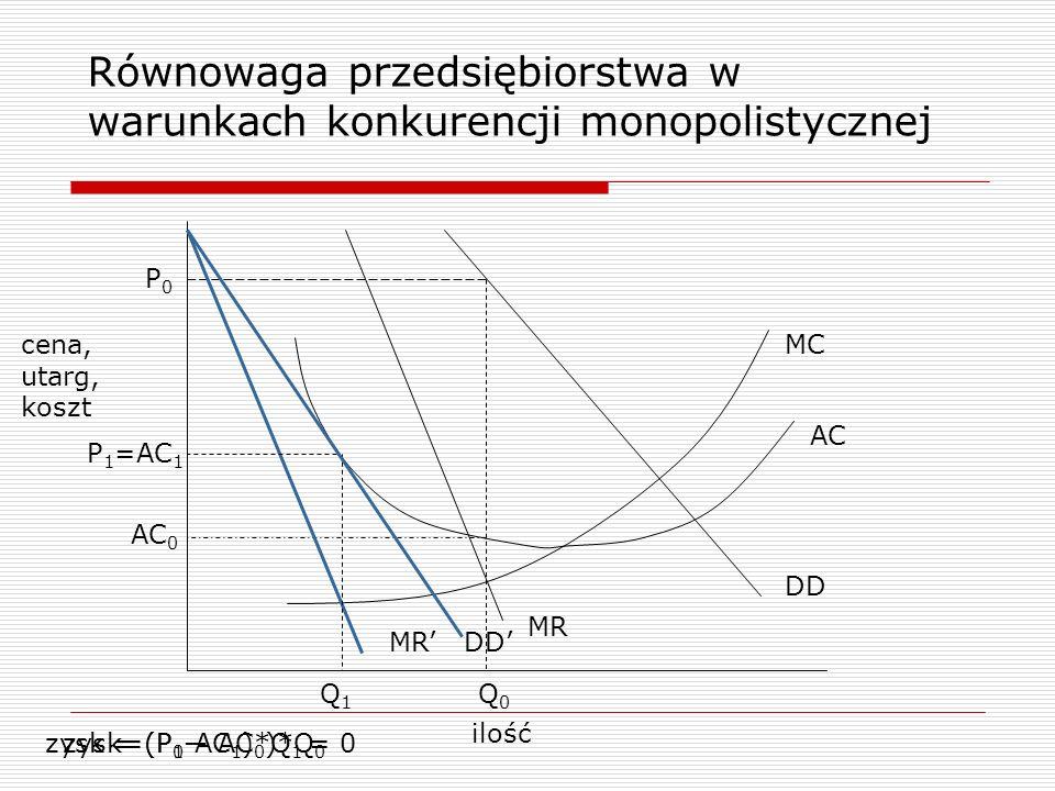 Równowaga przedsiębiorstwa w warunkach konkurencji monopolistycznej ilość cena, utarg, koszt DD MR MC AC P0P0 Q0Q0 AC 0 zysk=(P 0 – AC 0 )*Q 0 MRDD Q1