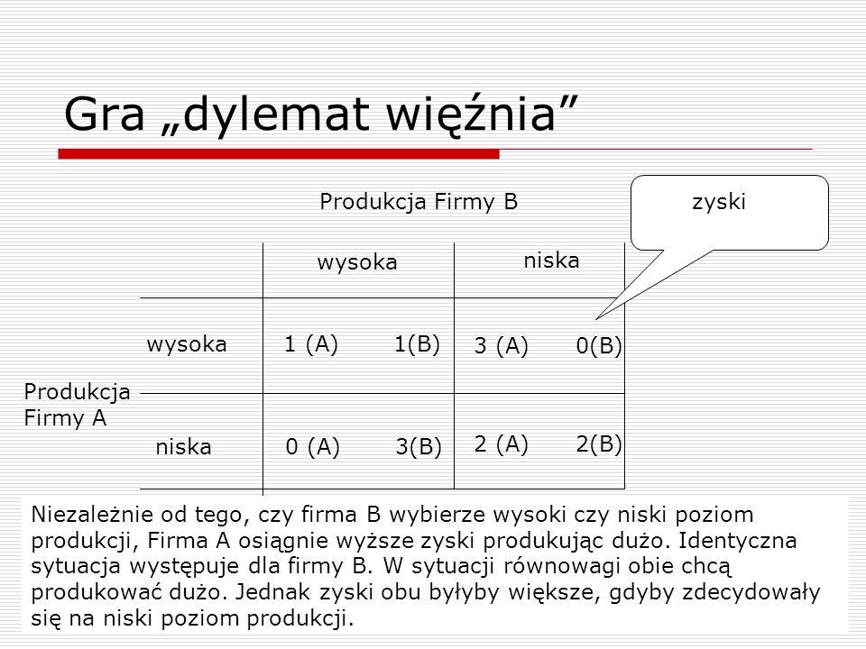 Gra dylemat więźnia wysoka niska wysoka niska Produkcja Firmy A Produkcja Firmy B 1 (A) 1(B) 0 (A) 3(B) 3 (A) 0(B) 2 (A) 2(B) zyski Niezależnie od teg