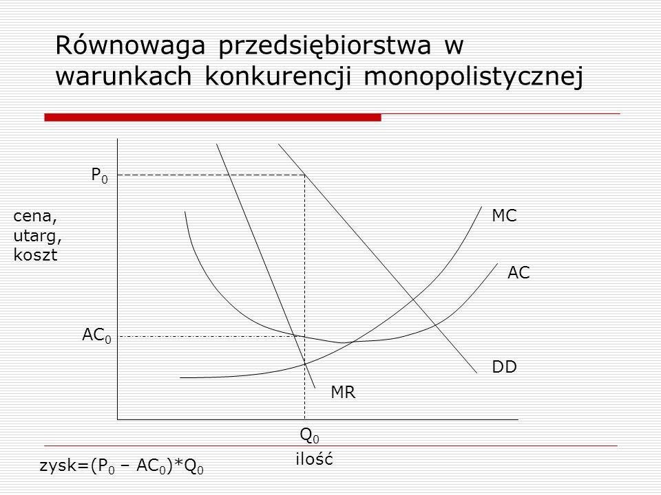 Równowaga przedsiębiorstwa w warunkach konkurencji monopolistycznej ilość cena, utarg, koszt DD MR MC AC P0P0 Q0Q0 AC 0 zysk=(P 0 – AC 0 )*Q 0