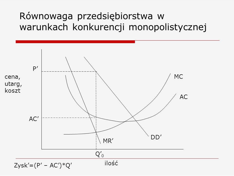Równowaga przedsiębiorstwa w warunkach konkurencji monopolistycznej ilość cena, utarg, koszt DD MR MC AC P Q0Q0 Zysk=(P – AC)*Q