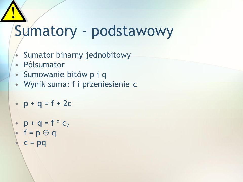 Sumatory - podstawowy Sumator binarny jednobitowy Półsumator Sumowanie bitów p i q Wynik suma: f i przeniesienie c p + q = f + 2c p + q = f c 2 f = p